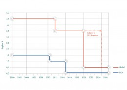 Figure 09 IMO timeline for reduction in fuel sulphur content