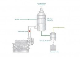 Figure 17 Exhaust gas cleaning system basic components