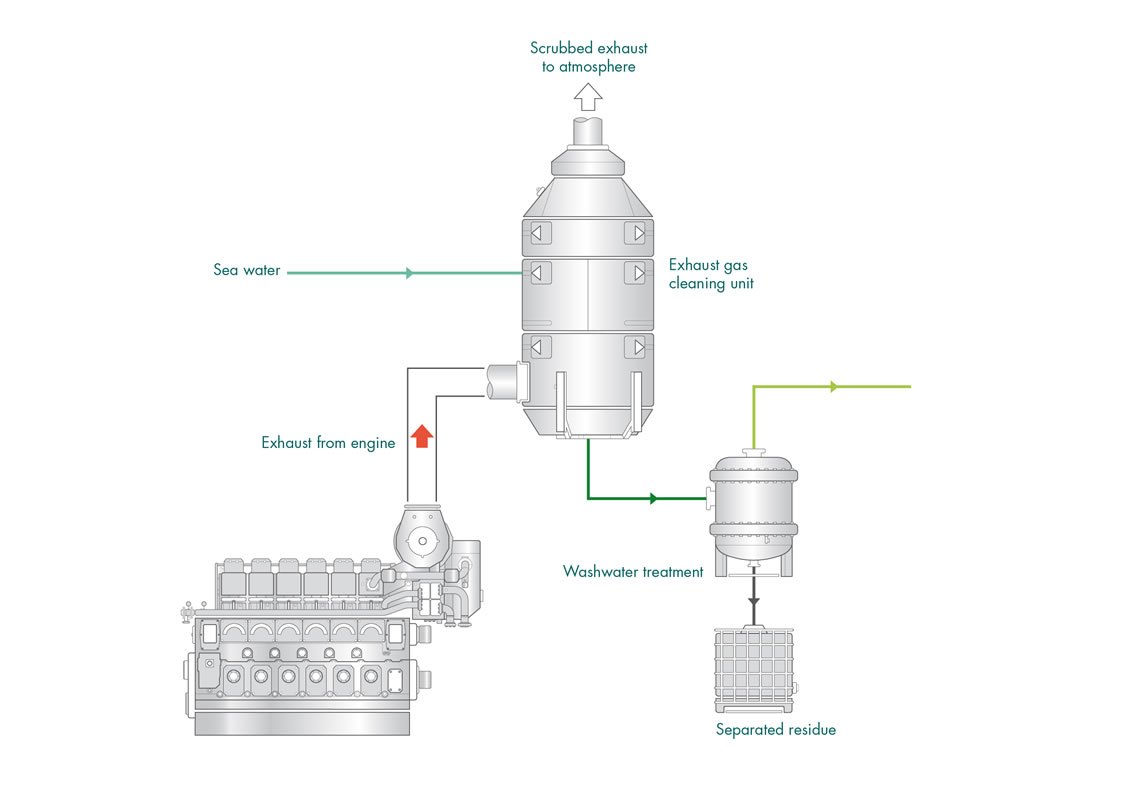 What Is An Exhaust Gas Cleaning System Egcsa