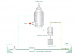 Figure 18 Open loop exhaust gas cleaning system