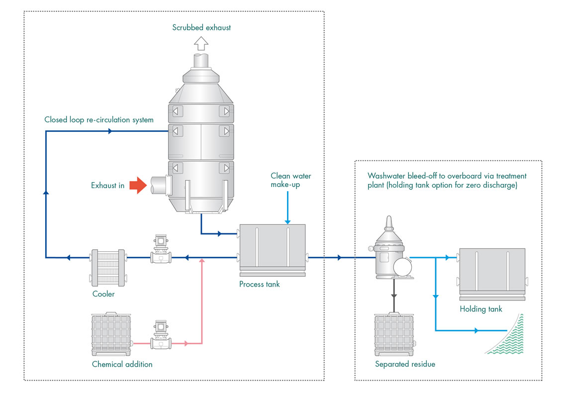 Figure 19 Closed loop exhaust gas cleaning system