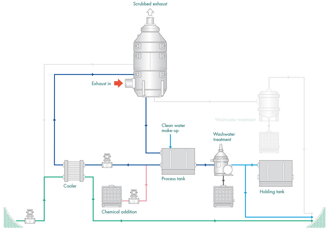 Figure 21 Hybrid exhaust gas cleaning system closed loop operation