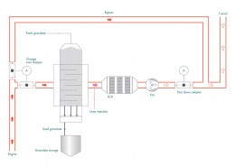 Figure 30 Dry exhaust gas cleaning with SCR